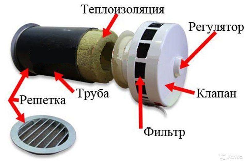 Купить клапан для приточной вентиляции